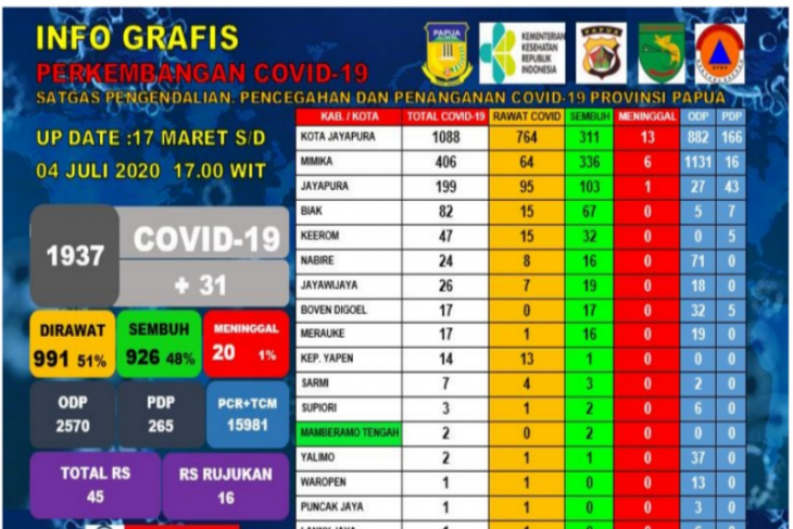 Warga meninggal akibat COVID-19 di Papua terus bertambah