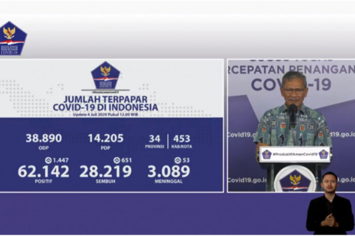 Indonesia Adds 1 447 Covid 19 Cases 651 Recoveries Antara News
