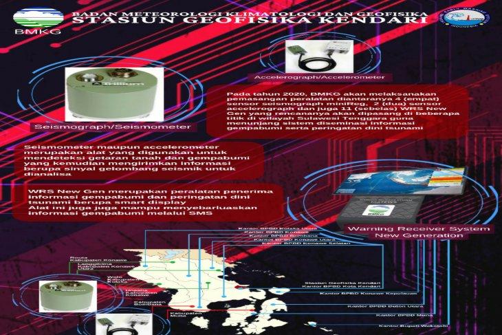 BMKG pasang 17 alat deteksi dini gempa bumi dan tsunami