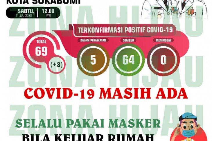 Di Sukabumi, terjadi lonjakan  kasus COVID-19