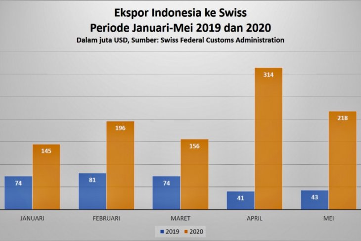 Dubes: Di tengah pandemi, ekspor Indonesia ke Swiss melonjak