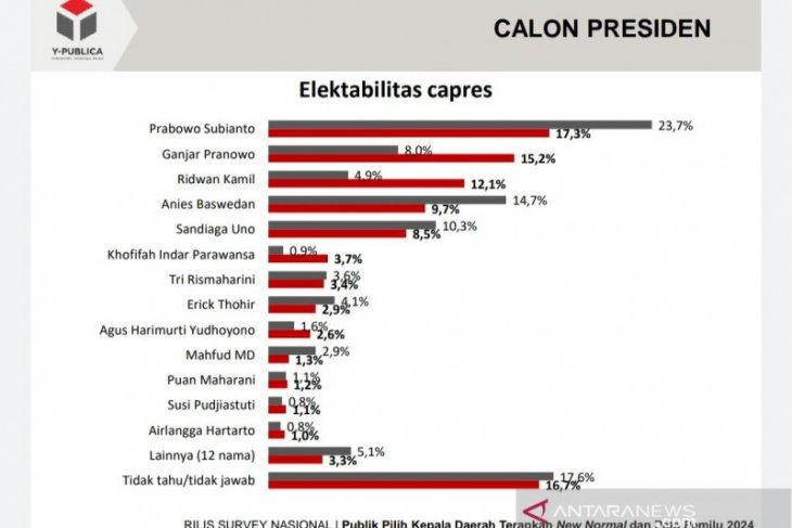 Survei Y-Publica: Prabowo Capres terkuat, diikuti Ganjar dan Ridwan Kamil