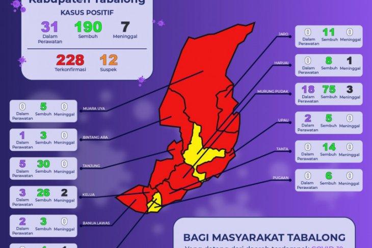 Total pasien sembuh COVID - 19 di Tabalong capai 190 orang