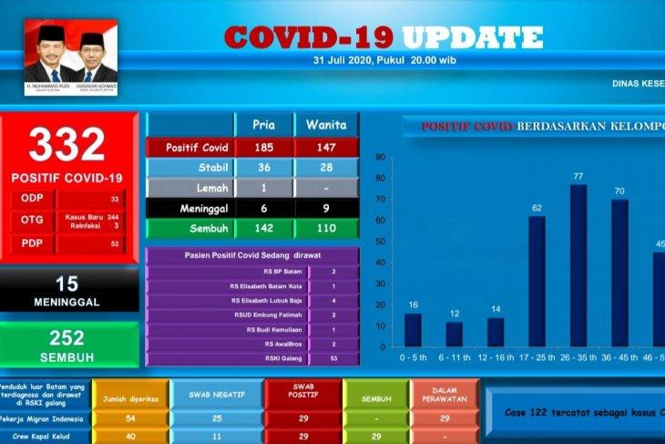 18 pelajar, mahasiswa  dan anggota Polri di Batam positif terjangkit COVID-19