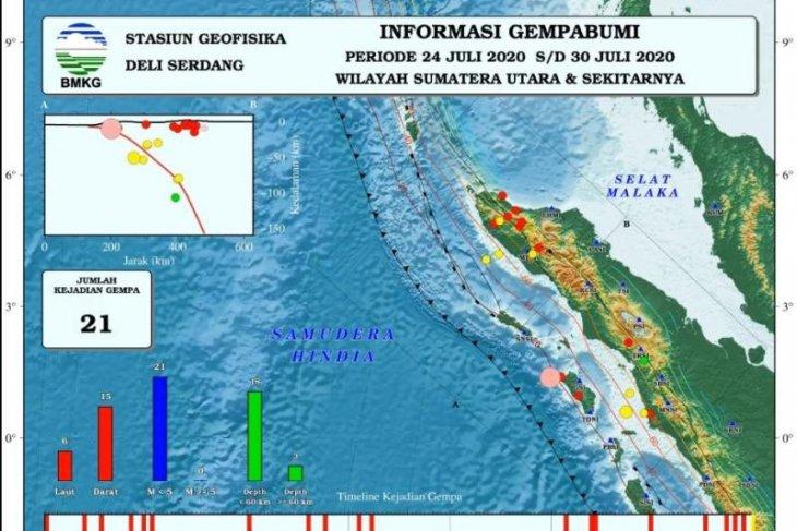 Akhir Juli terjadi 21 kali gempa bumi di Sumatera bagian Utara