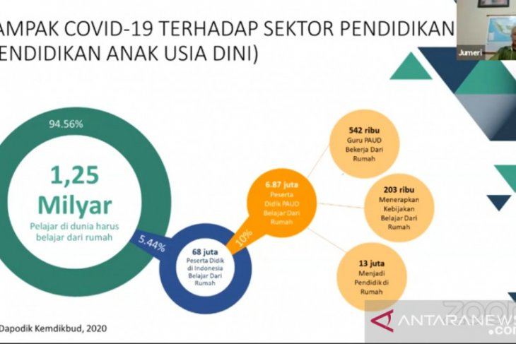 About 68 million Indonesian students affected by COVID-19 impact