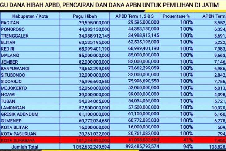 KPU Jatim: Hanya Surabaya belum transfer anggaran pilkada 100 persen  sesuai NPHD