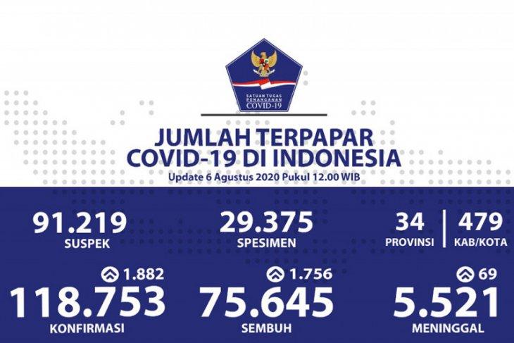 Di Indonesia, positif COVID-19 bertambah 1.882, sembuh  bertambah 1.756