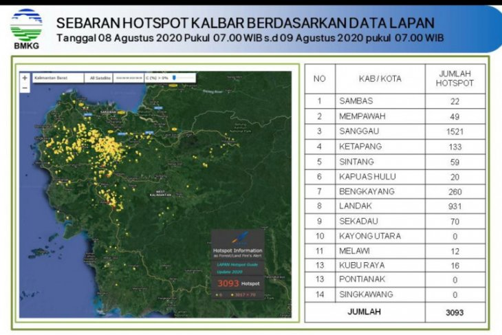 Terpantau sebanyak 3.093 hotspot di Kalbar, terbanyak di Sanggau