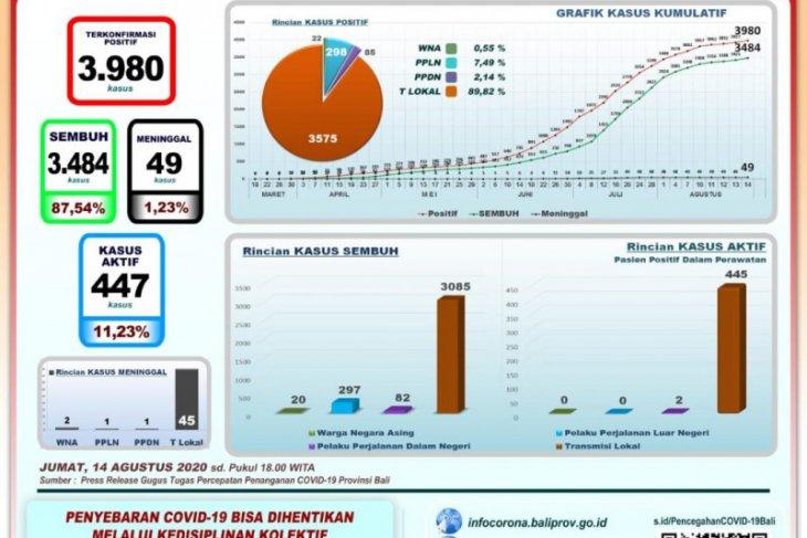 GTPP Bali: pasien sembuh COVID-19 bertambah 59 orang