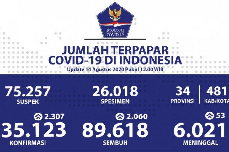 Positif corona Indonesia bertambah 2.307 jadi 135.123 kasus