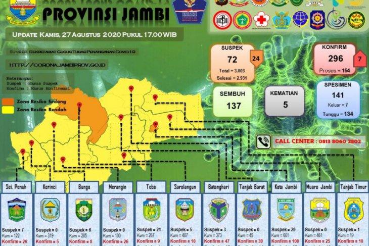 Beriwayat perjalanan dari Jakarta dan Palembang, enam perempuan warga Kota Jambi positif COVID-19
