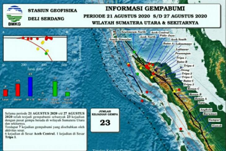 Gempa magnitudo 4,7 getarkan Bantul hingga Tulungagung