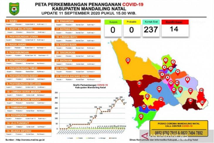 Up date COVID-19 di Madina, 14 orang terkonfirmasi positif
