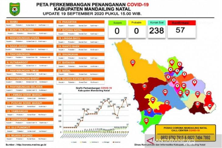 57 orang terkonfirmasi positif COVID-19 di Madina