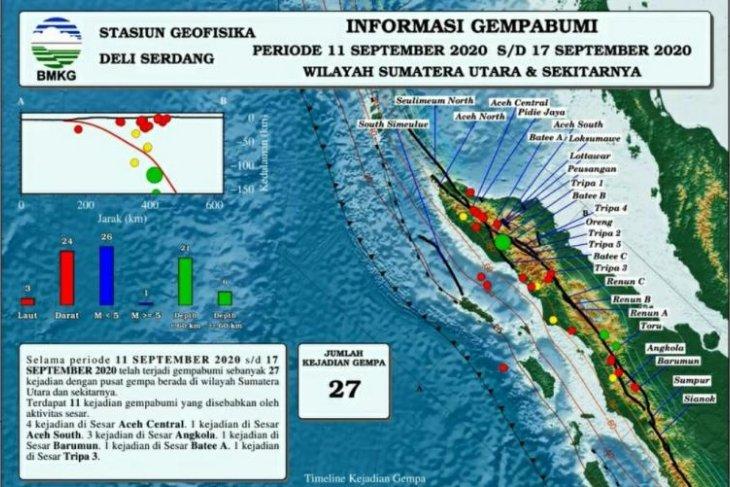 BMKG catat terjadi 27 gempa di Sumut dan sekitarnya pada pekan ketiga September