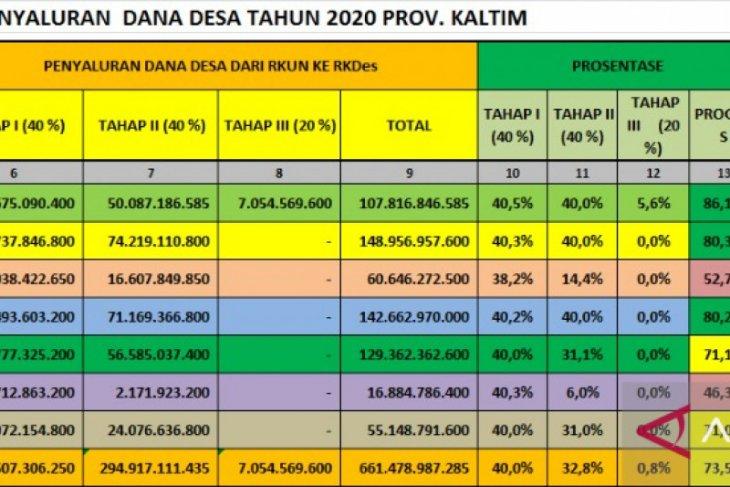 Kabupaten Paser pertama cairkan DD tahap III