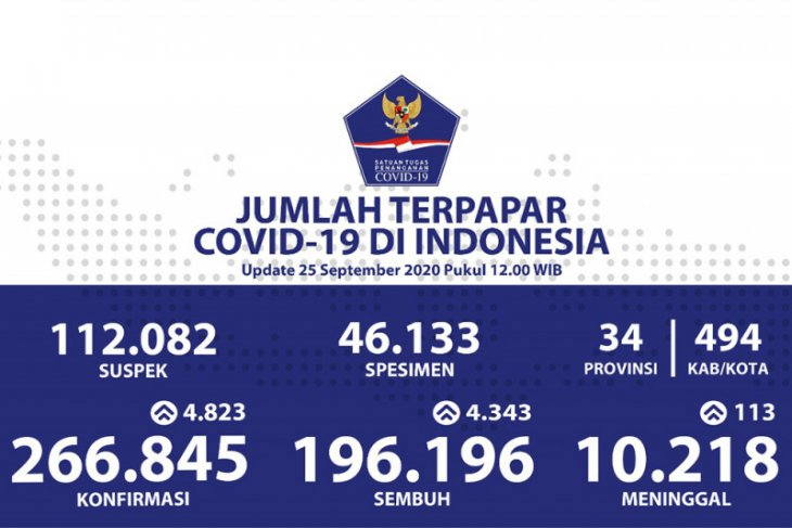 Ksusus positif COVID-19 di Indonesia bertambah 4.823, sembuh 4.343 orang