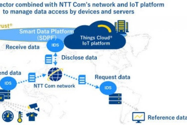 "NTT Com demonstration test to link GAIA-X platform's ""IDS Connector"" technology and SDPF based on Data Trust®"