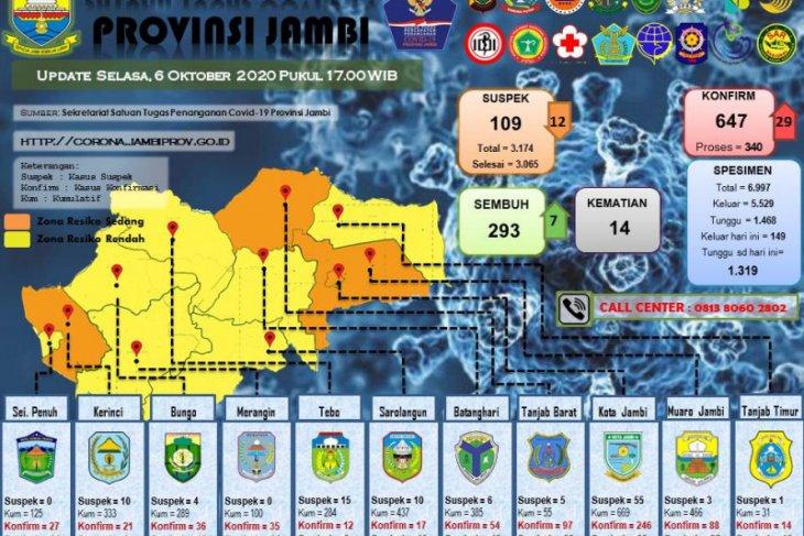 Pasien terkonfirmasi positif COVID-19 Provinsi Jambi bertambah  29 orang, terbanyak dari Muarojambi