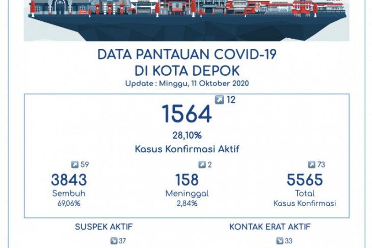 Jumlah pasien sembuh dari COVID-19 di Depok capai 3.843 orang