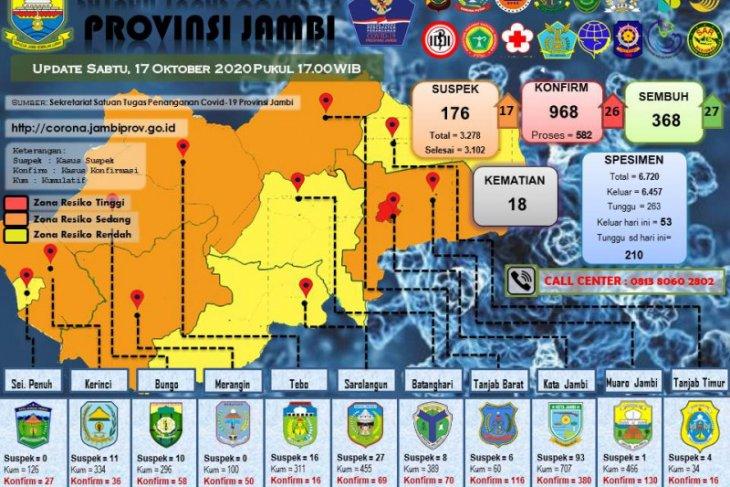 26 warga Sarolangun dan Kerinci positif COVID-19, sementara 15 warga Muarojambi sembuh