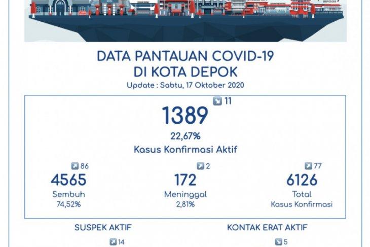 4.565 pasien COVID-19 di Depok telah sembuh