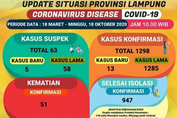 Jumlah pasien sembuh COVID-19 di Lampung bertambah jadi 947