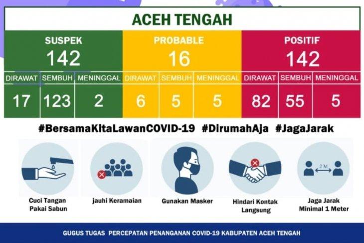 Kasus konfirmasi positif COVID-19 di Aceh Tengah menurun