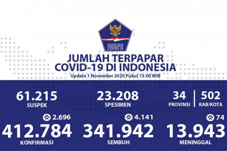 Laporan harian: Positif COVID-19 bertambah 2.696, sembuh bertambah 4.141