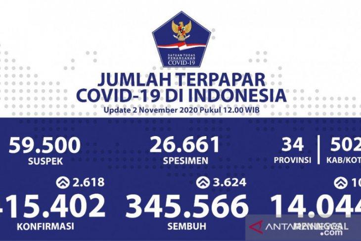 Kasus COVID-19 di Indonesia tambah 2.618 jadi 415.402 orang