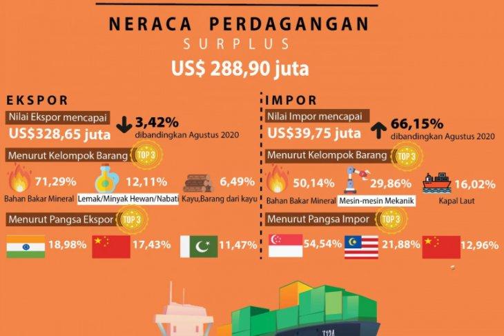 South Kalimatan's trade balance posts US$288.90 million surplus in September