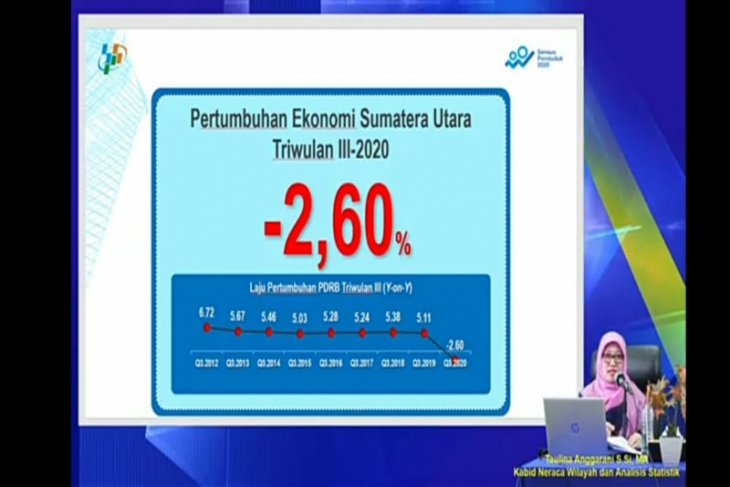 Ekonomi Sumut pada triwulan III kontraksi 2,60 persen