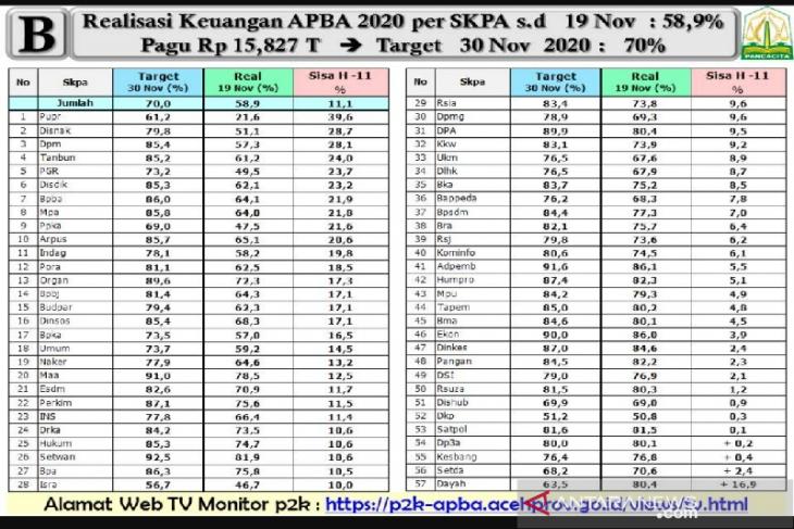 Serapan anggaran  Pemerintah Aceh tahun ini rendah, begini penjelasan gubernur