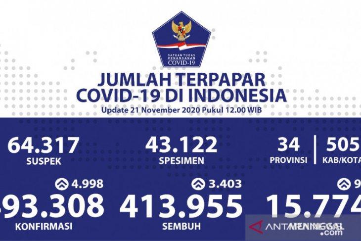 Kasus COVID-19 di Indonesia tambah 4.998, sembuh 3.403 orang