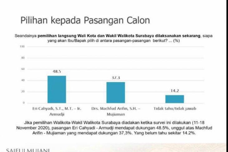 Jelang Pilkada Surabaya, Eri-Armuji unggul 11,2 persen versi survei SMRC