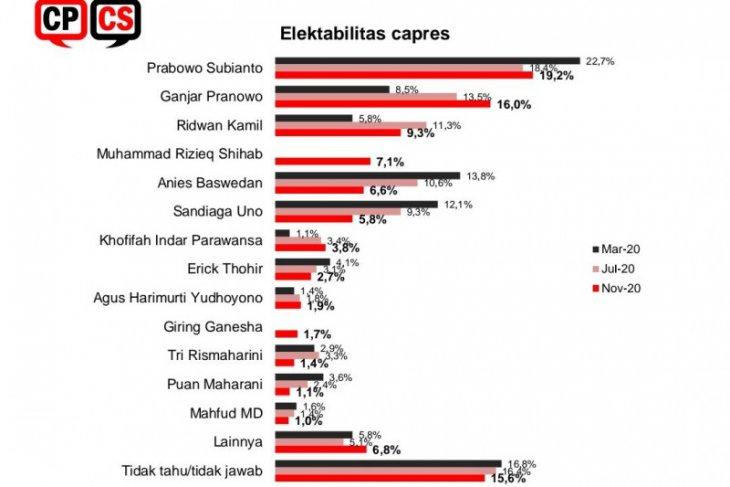 Survei CPCS: Elektabilitas Prabowo naik, Rizieq Shihab masuk empat besar