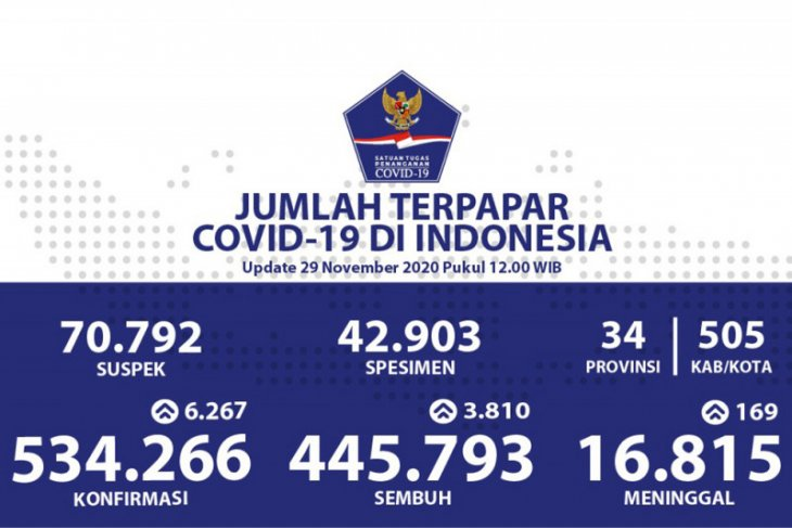 Positif Kasus COVID-19 bertambah 6.267, sembuh bertambah 3.810
