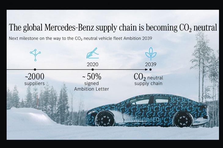 Mercedes-Benz berjanji pabriknya netral CO2 mulai 2022