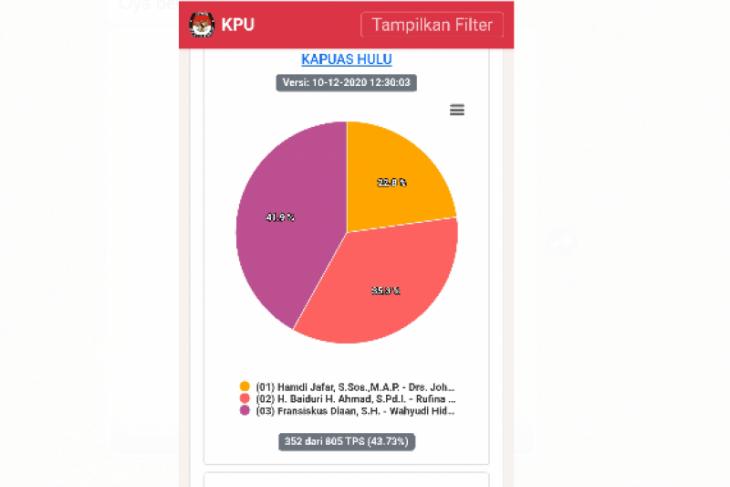 Data sementara KPU Kapuas Hulu suara Sis-Wahyu unggul