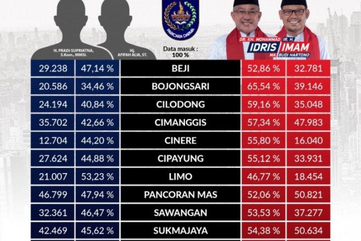 Real count PKS: Idris-Imam unggul dengan perolehan suara 55,57 persen