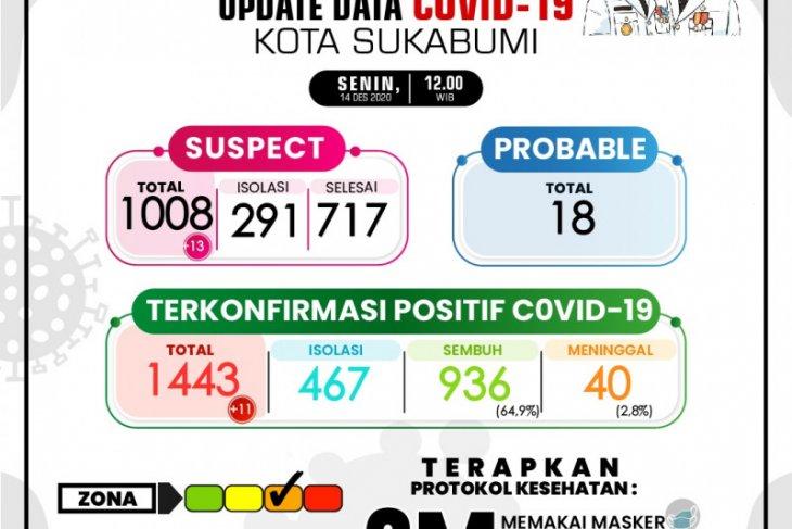 Kasus COVID-19 di Kota Sukabumi bertambah 11 orang dan satu pasien meninggal