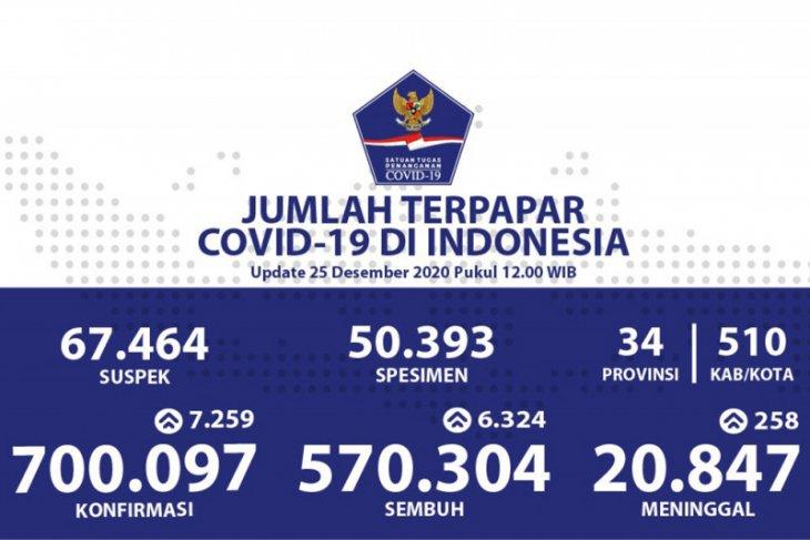Positif COVID-19 bertambah 7.259 dan sembuh 6.324 kasus