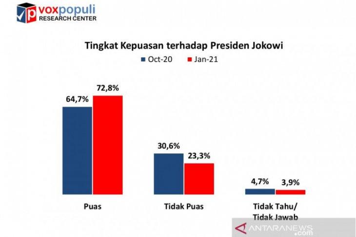 Tingkat kepuasan publik terhadap kinerja Jokowi naik