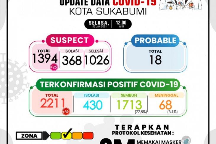 Ada 3,1 persen pasien COVID-19 di Kota Sukabumi meninggal dunia