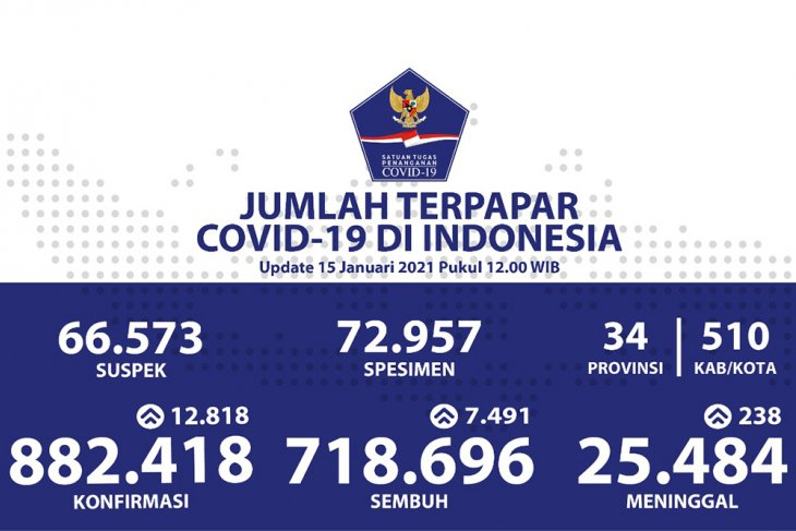 Indonesia adds 12,818 COVID-19 cases in single day