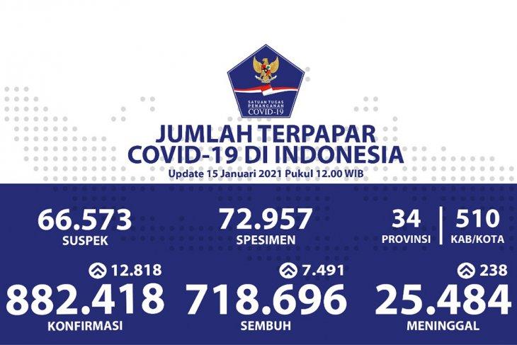 Positif COVID-19 Indonesia bertambah 12.818 kasus