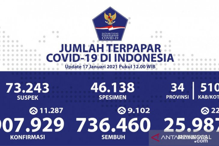 Indonesia adds 11,287 fresh COVID-19 cases, tally reaches 907,929