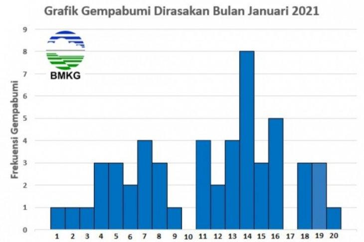 BMKG: Terjadi peningkatan aktivitas gempa selang Januari 2021