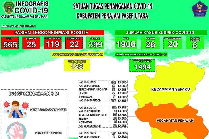 Positif COVID-19 Kabupaten PPU tambah 15 orang